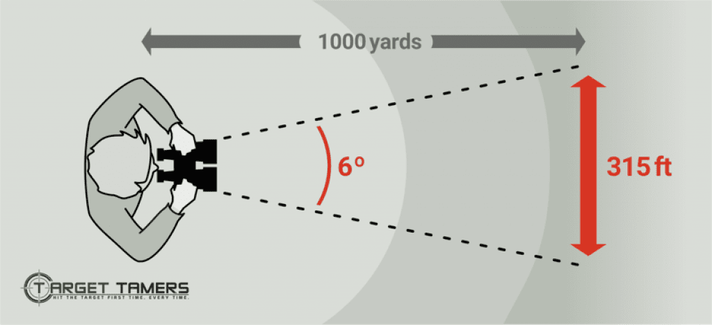 Graphic explanation of how Field of View works with binoculars. Shows the angular FOV and how that translates into linear FOV / 1,000 feet